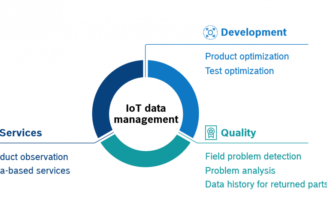 IoT data management: a guide on how to implement projects