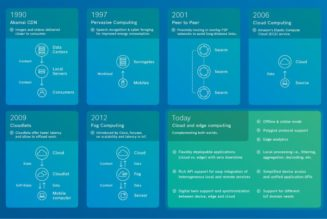 Cloud and edge computing for IoT: a short history
